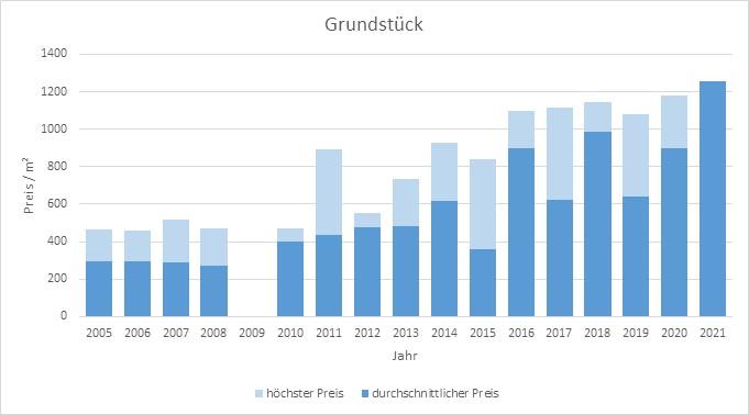 Kirchseeon Grundstück kaufen verkaufen Preis Bewertung Makler www.happy-immo.de 2019 2020 2021
