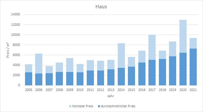 Kirchseeon Haus kaufen verkaufen Preis Bewertung Makler www.happy-immo.de 2019 2020 2021