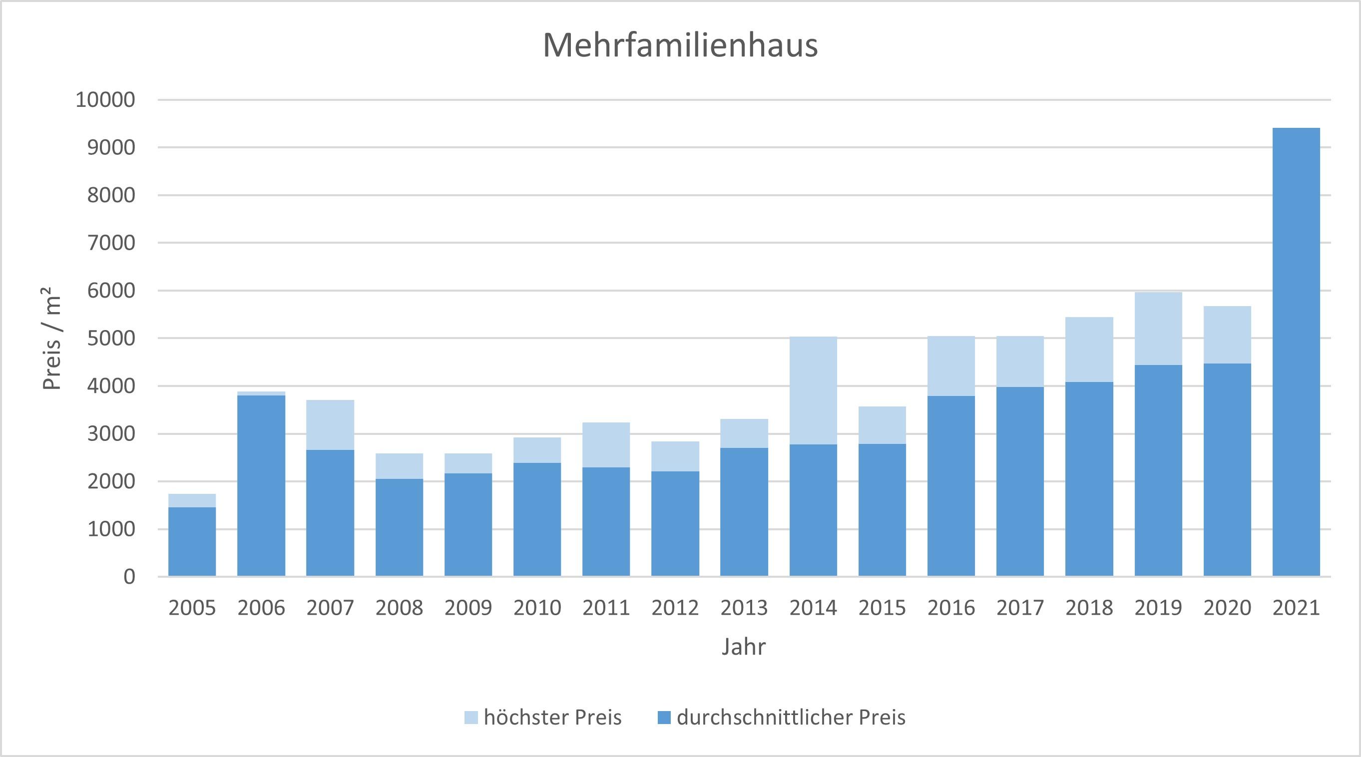 Kirchseeon Mehrfamilienhaus kaufen verkaufen Preis Bewertung Makler 2019 2020 2021  www.happy-immo.de
