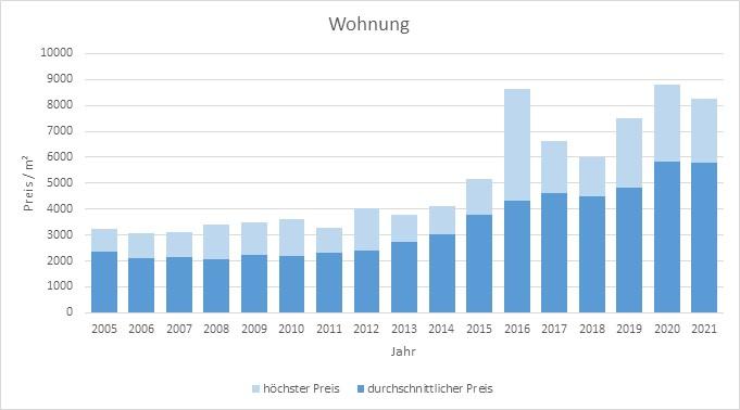 Kirchseeon Wohnung kaufen verkaufen Preis Bewertung Makler www.happy-immo.de 2019 2020 2021