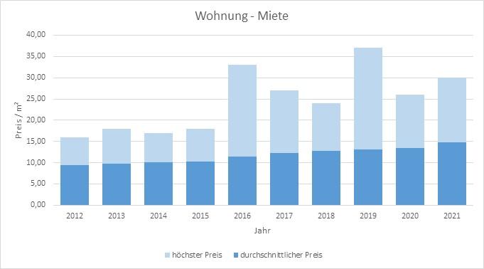Kirchseeon Wohnung mieten vermieten Preis Bewertung Makler www.happy-immo.de 2019 2020 2021