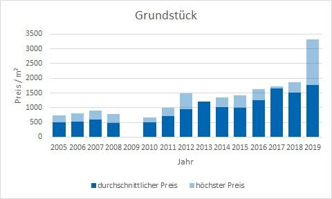 Krailling Grundstück kaufen verkaufen Preis Bewertung Makler www.happy-immo.de