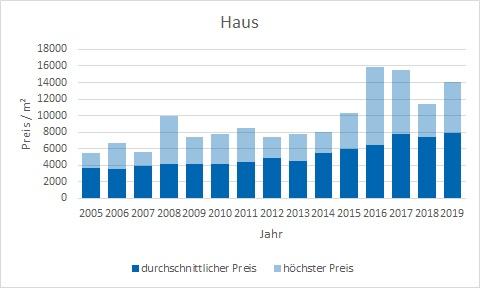 Krailling Haus kaufen verkaufen Preis Bewertung Makler www.happy-immo.de