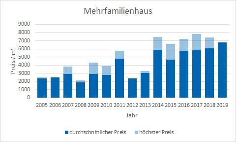Krailling Mehrfamilienhaus kaufen verkaufen Preis Bewertung Makler www.happy-immo.de