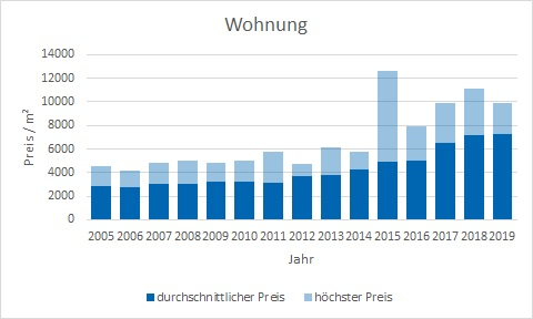 Krailling Wohnung kaufen verkaufen Preis Bewertung Makler www.happy-immo.de