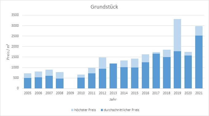 Krailling Grundstück kaufen verkaufen Preis Bewertung Makler www.happy-immo.de 2019 2020 2021