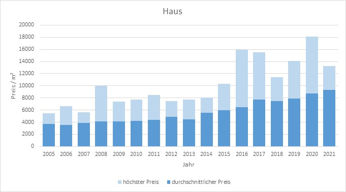 Krailling Haus kaufen verkaufen Preis Bewertung Makler www.happy-immo.de 2019 2020 2021