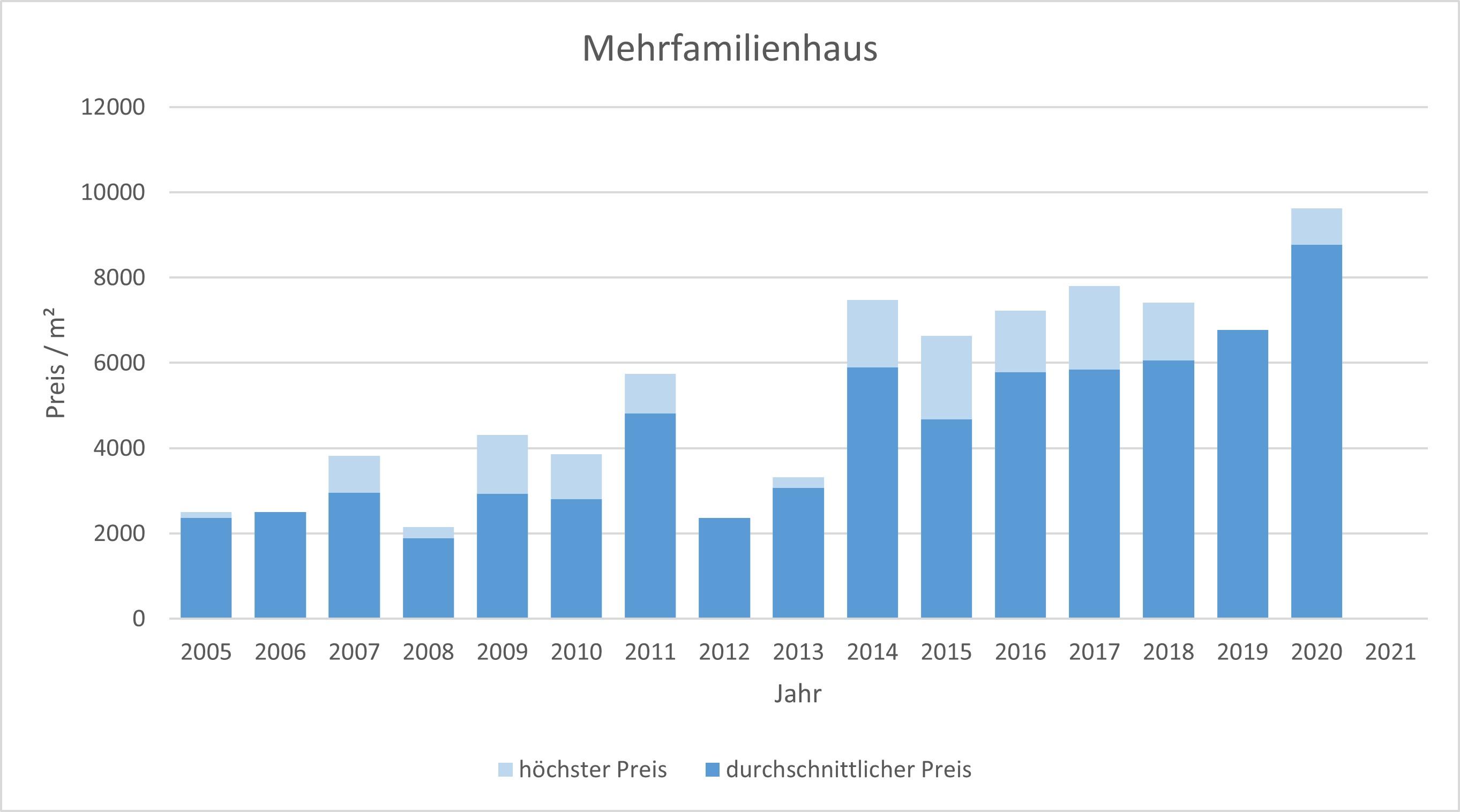 Krailling Mehrfamilienhaus kaufen verkaufen Preis Bewertung Makler www.happy-immo.de 2019 2020 2021