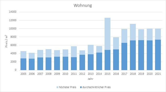 Krailling Wohnung kaufen verkaufen Preis Bewertung Makler www.happy-immo.de 2019 2020 2021