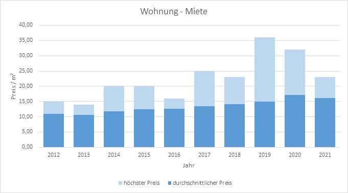 Krailling Wohnung mieten vermieten Preis Bewertung Makler www.happy-immo.de 2019 2020 2021