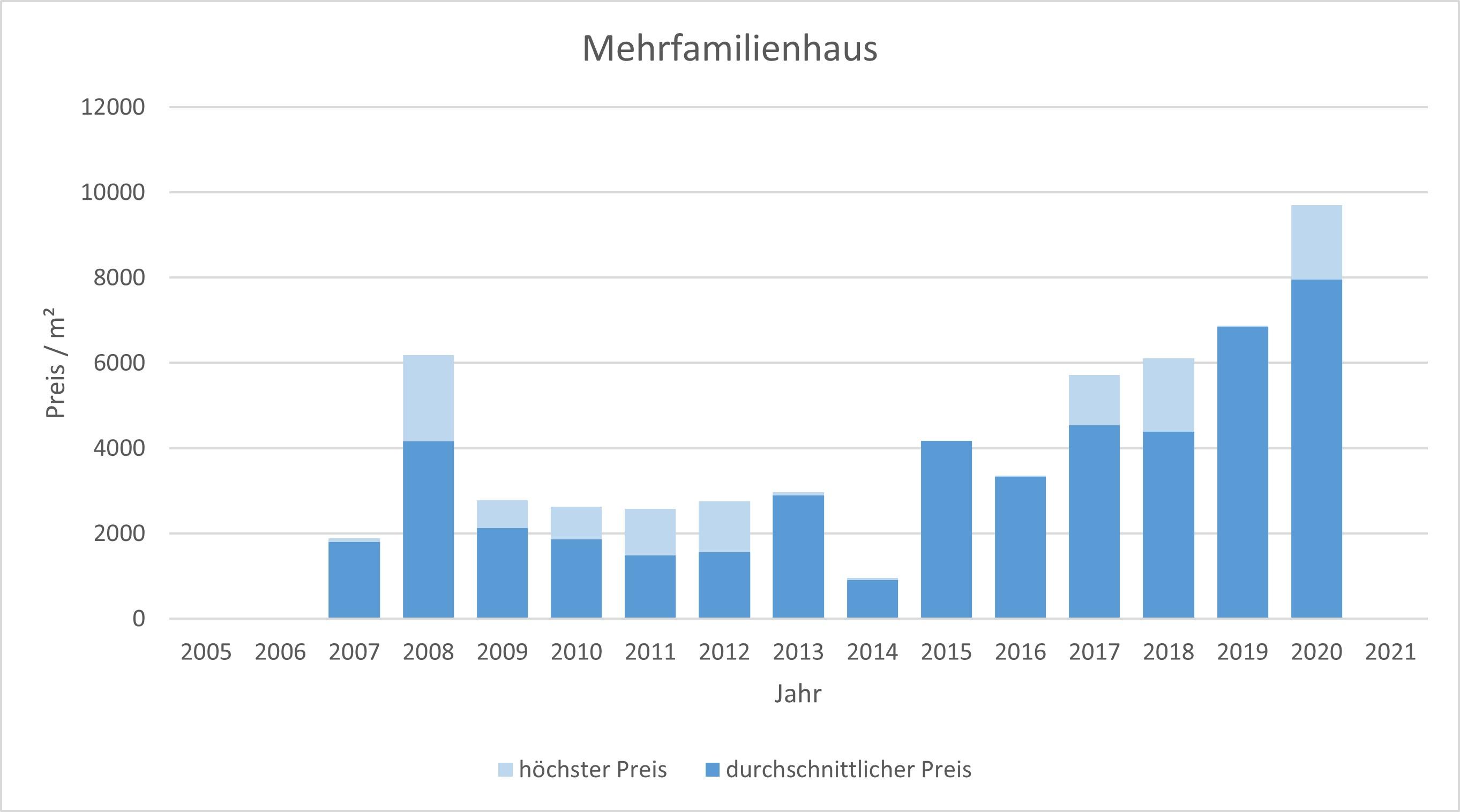 Kreuth Mehrfamilienhaus kaufen verkaufen Preis Bewertung Makler www.happy-immo.de 2019 2020 2021