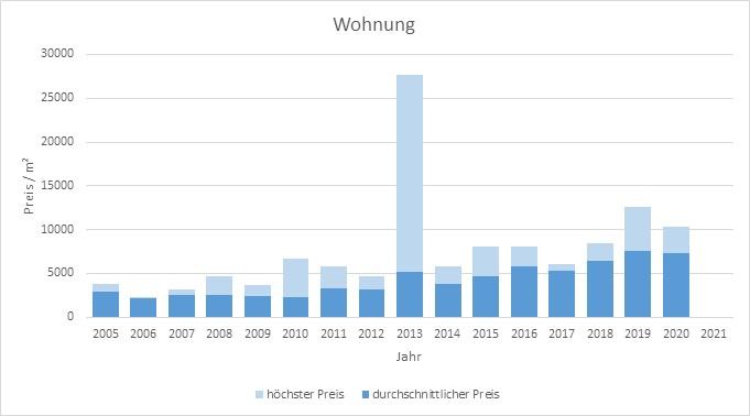 Kreuth Wohnung kaufen verkaufen Preis Bewertung Makler www.happy-immo.de 2019 2020 2021