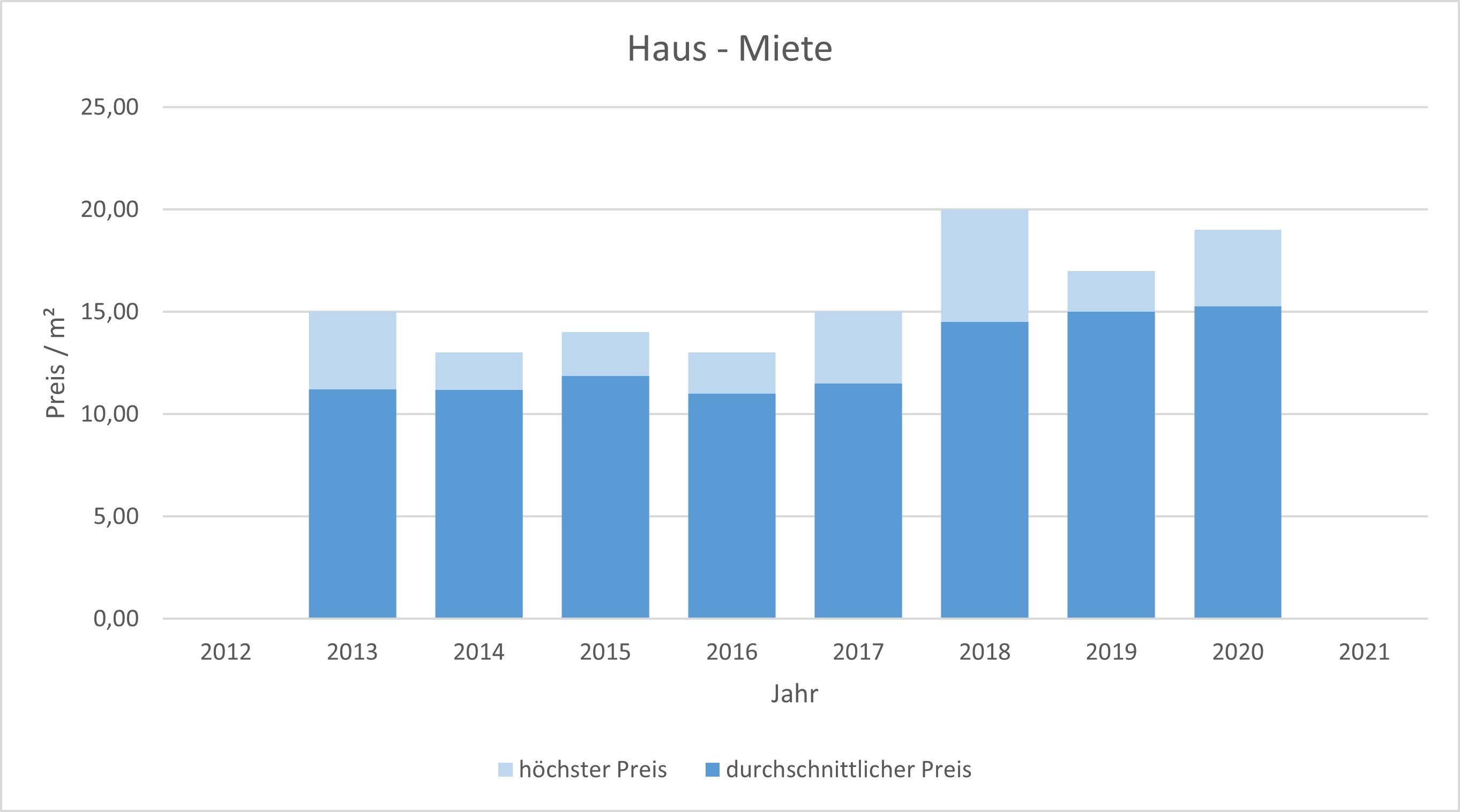 Kreuth Haus mieten vermieten Preis Bewertung Makler www.happy-immo.de 2019 2020 2021