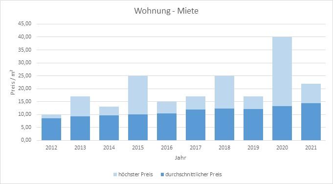 Kreuth Wohnung mieten vermieten Preis Bewertung Makler www.happy-immo.de 2019 2020 2021