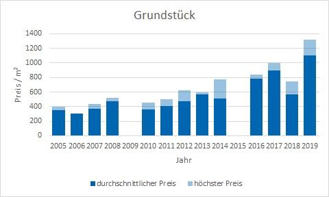 Lenggries Grundstück kaufen verkaufen Preis Bewertung Makler www.happy-immo.de