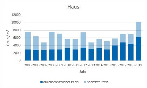Lenggries Haus kaufen verkaufen Preis Bewertung Makler www.happy-immo.de