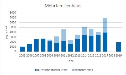 Lenggries Mehrfamilienhaus kaufen verkaufen Preis Bewertung Makler www.happy-immo.de