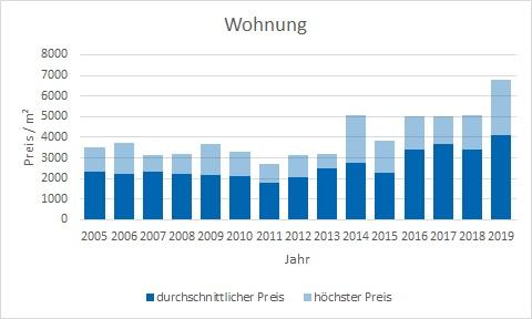 Lenggries Wohnung kaufen verkaufen Preis Bewertung Makler www.happy-immo.de