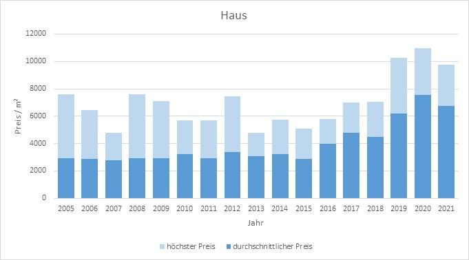 Lenggries Haus kaufen verkaufen Preis Bewertung Makler www.happy-immo.de 2019 2020 2021
