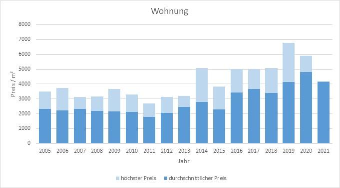 Lenggries Wohnung kaufen verkaufen Preis Bewertung Makler www.happy-immo.de 2019 2020 2021