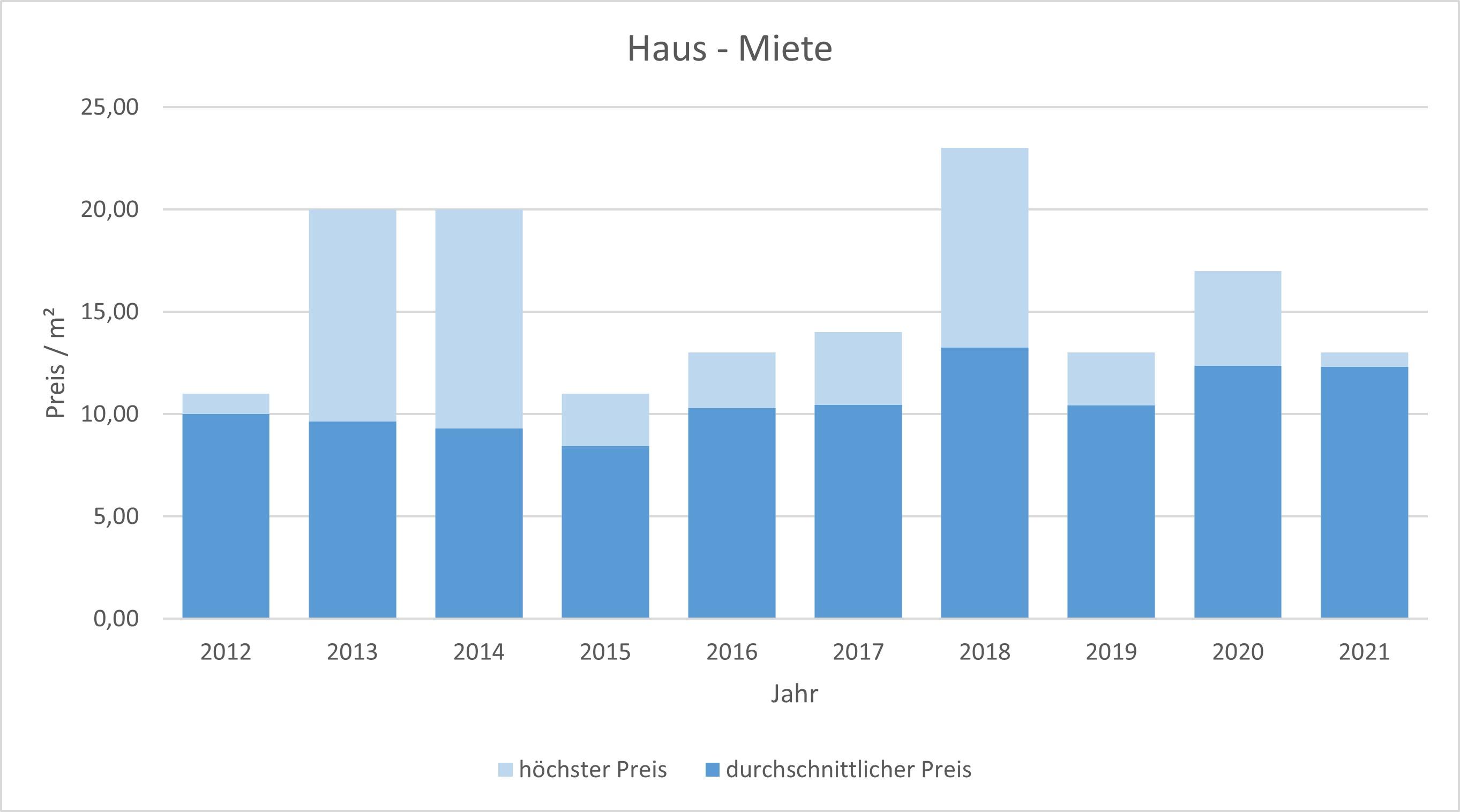 Lenggries Haus mieten vermieten Preis Bewertung Makler www.happy-immo.de 2019 2020 2021