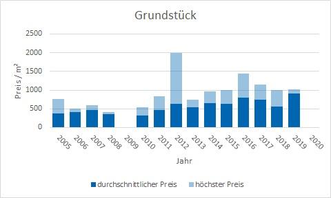Markt Schwaben Grundstück kaufen verkaufen Preis Bewertung Makler www.happy-immo.de