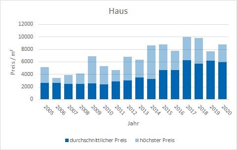 Markt Schwaben Haus kaufen verkaufen Preis Bewertung Makler www.happy-immo.de
