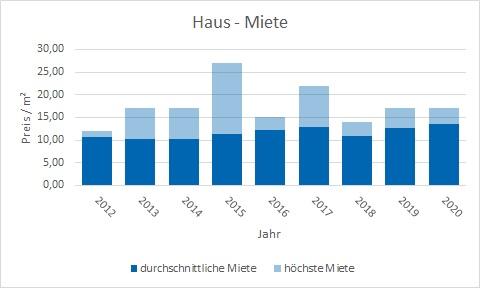 Markt Schwaben Haus mieten vermieten Preis Bewertung Makler www.happy-immo.de