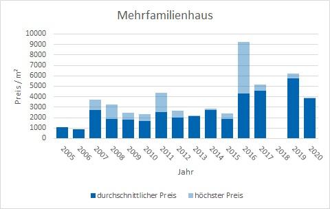 Markt Schwaben Mehrfamilienhaus kaufen verkaufen Preis Bewertung Makler www.happy-immo.de