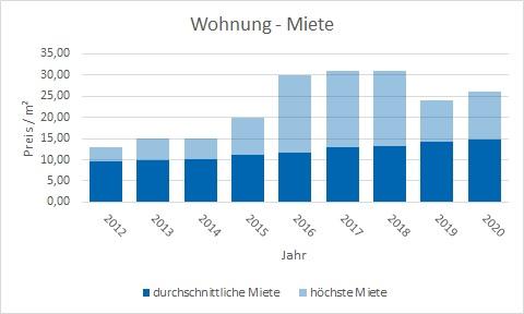 Markt Schwaben Wohnung mieten vermieten Preis Bewertung Makler www.happy-immo.de