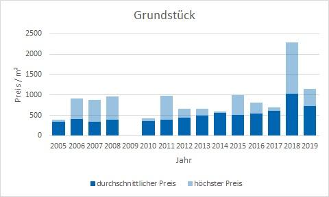 Miesbach Grundstück kaufen verkaufen Preis Bewertung Makler www.happy-immo.de