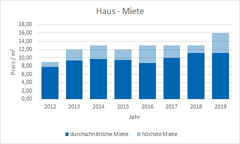 Miesbach Haus mieten vermieten Preis Bewertung Makler www.happy-immo.de