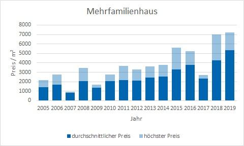 Miesbach Mehrfamilienhaus kaufen verkaufen Preis Bewertung Makler www.happy-immo.de