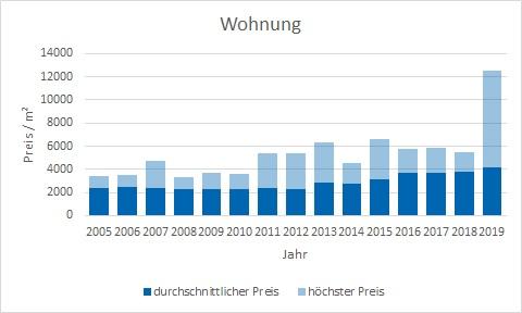 Miesbach Wohnung kaufen verkaufen Preis Bewertung Makler www.happy-immo.de