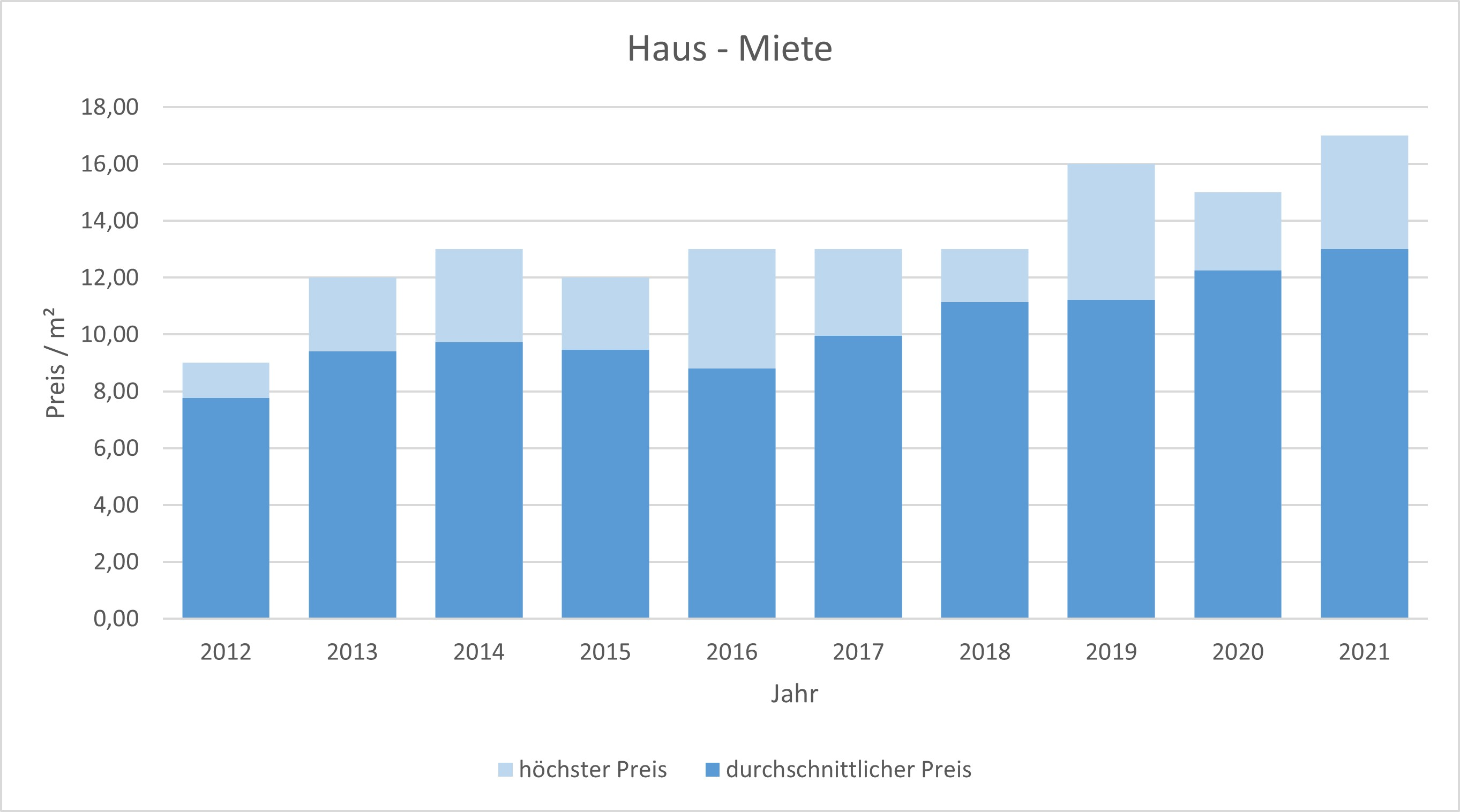 Miesbach Haus mieten vermieten Preis Bewertung Makler www.happy-immo.de 2019 2020 2021