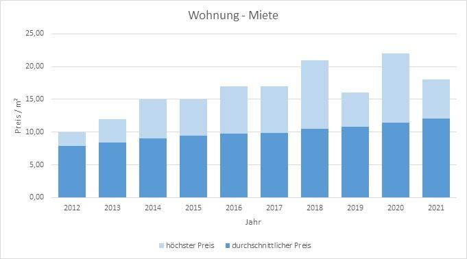 Miesbach Wohnung mieten vermieten Preis Bewertung Makler www.happy-immo.de 2019 2020 2021