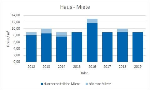 Moosach bei Ebersberg Haus mieten vermieten Preis Bewertung Makler www.happy-immo.de