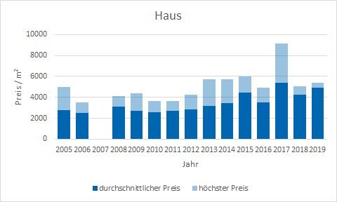 Moosach bei Ebersberg Haus kaufen verkaufen Preis Bewertung Makler www.happy-immo.de