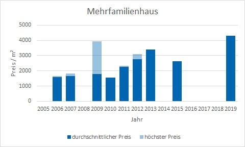 Moosach bei Ebersberg Mehrfamilienhaus kaufen verkaufen Preis Bewertung Makler www.happy-immo.de