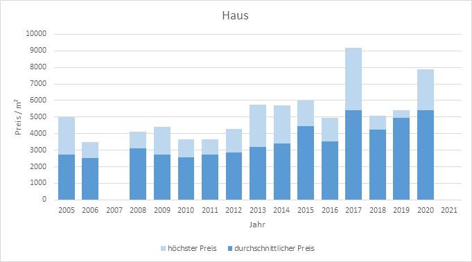 Moosach bei Ebersberg Haus kaufen verkaufen Preis Bewertung Makler 2019 2020 2021  www.happy-immo.de