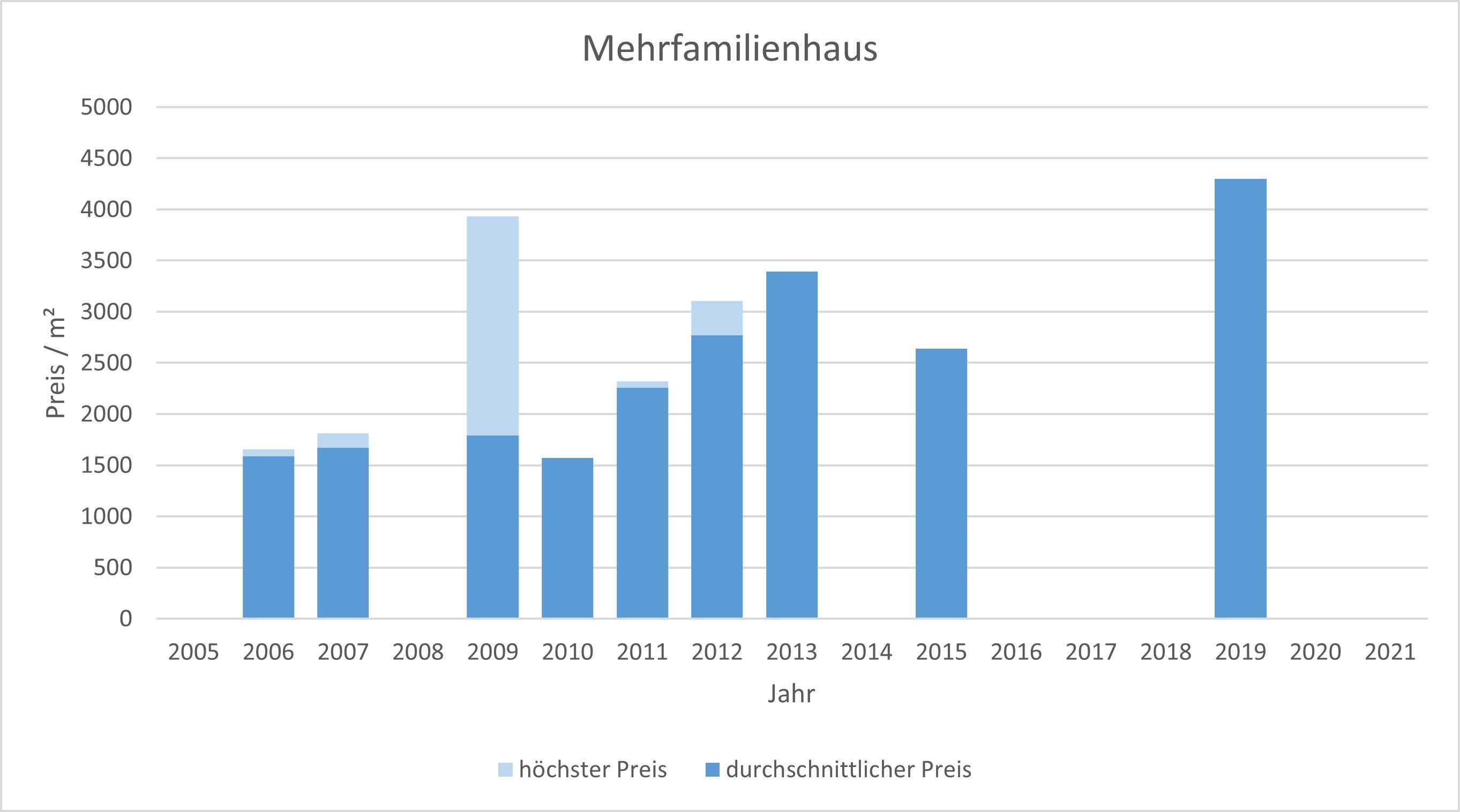 Moosach bei Ebersberg Mehrfamilienhaus kaufen verkaufen Preis Bewertung Makler  2019 2020 2021 www.happy-immo.de