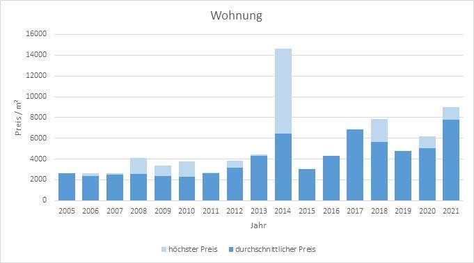 Moosach bei Ebersberg Wohnung kaufen verkaufen Preis Bewertung Makler 2019 2020 2021  www.happy-immo.de