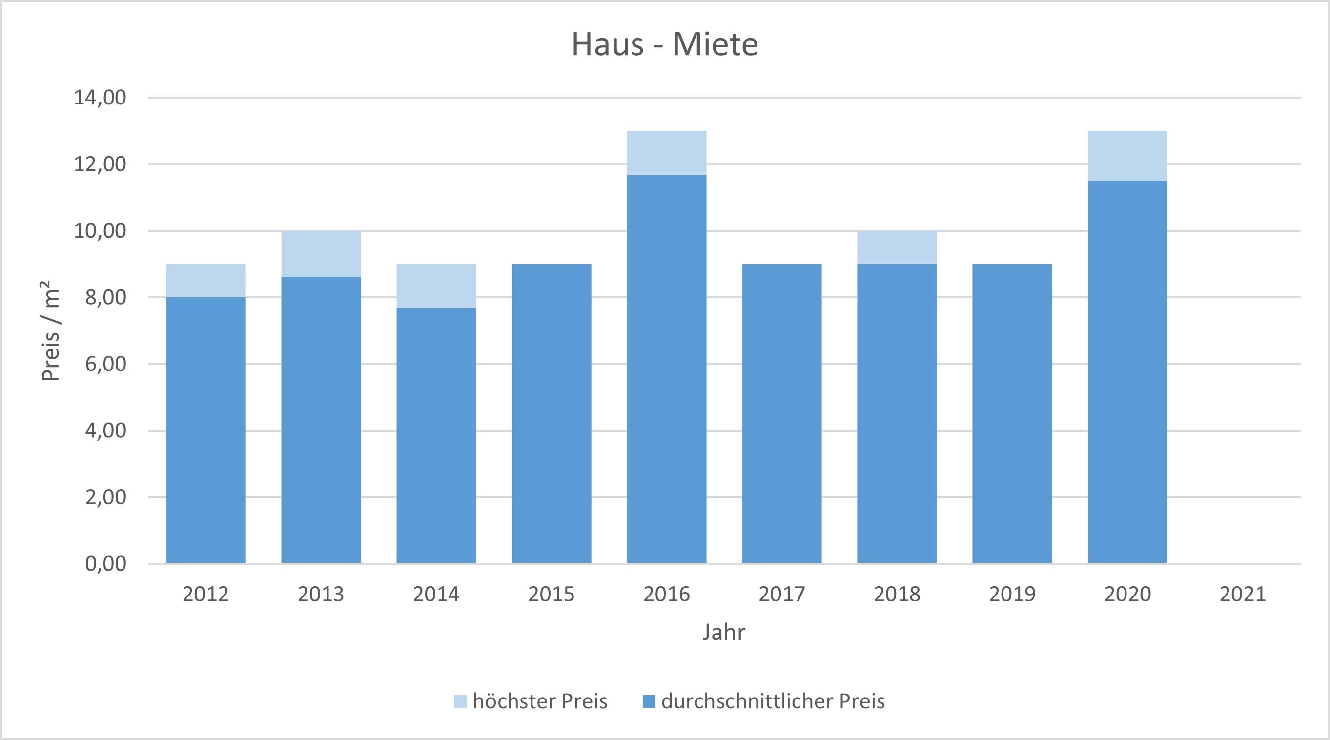 Moosach bei Ebersberg Haus mieten vermieten Preis Bewertung Makler 2019 2020 2021  www.happy-immo.de