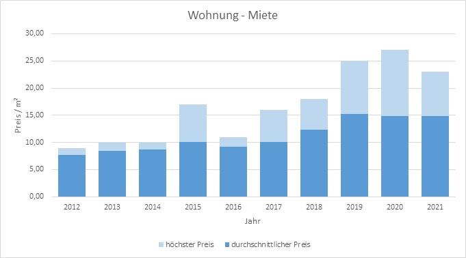 Moosach bei Ebersberg Wohnung mieten vermieten Preis Bewertung Makler  2019 2020 2021 www.happy-immo.de