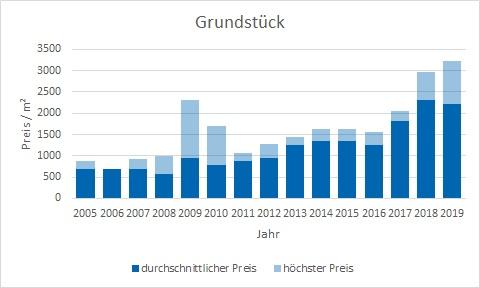 Neubiberg  Grundstück kaufen verkaufen Preis Bewertung Makler www.happy-immo.de