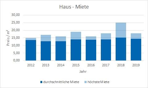 Neubiberg Haus mieten vermieten Preis Bewertung Makler www.happy-immo.de