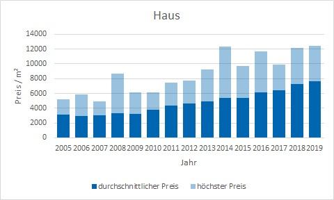 Neubiberg Haus kaufen verkaufen Preis Bewertung Makler www.happy-immo.de