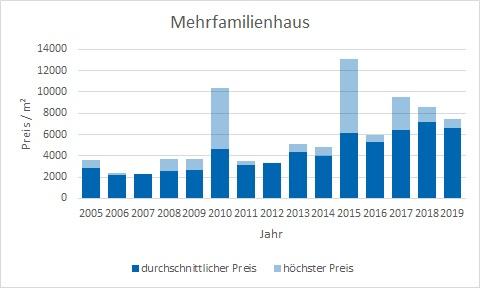 Neubiberg Mehrfamilienhaus kaufen verkaufen Preis Bewertung Makler www.happy-immo.de