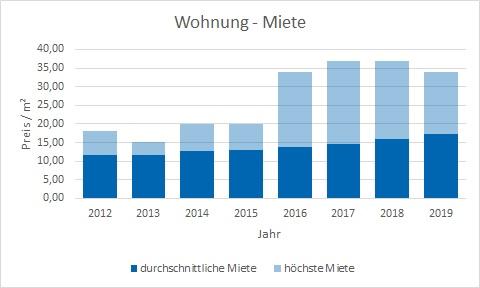 Neubiberg Wohnung mieten vermieten Preis Bewertung Makler www.happy-immo.de
