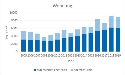 Neubiberg Wohnung kaufen verkaufen Preis Bewertung Makler www.happy-immo.de